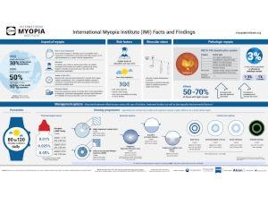 IMI Myopia Infographic