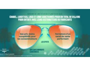 anticompetitive behaviour France